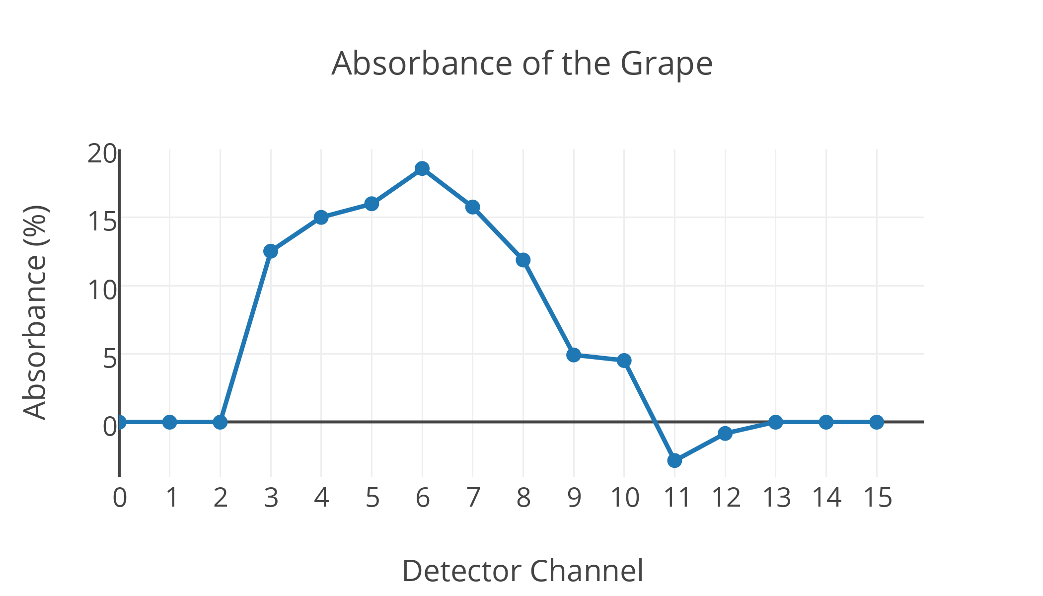 Absorbance of the Grape_400